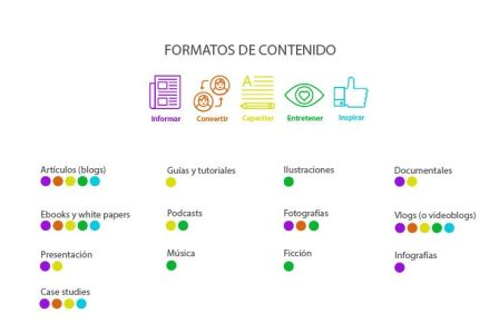 Formatos de Marketing de Contenidos