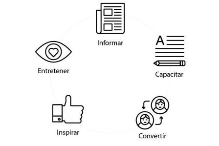 formatos de marketing de contenidos cuáles son wearecontent