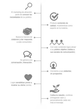 marketing-atraccion-wearecontent