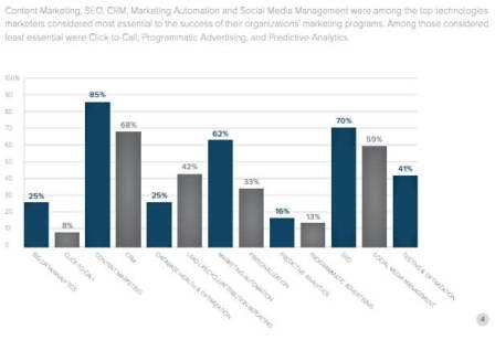 La importancia del Chief Content Officer