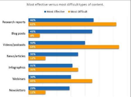 Relación entre el contenido y el SEO