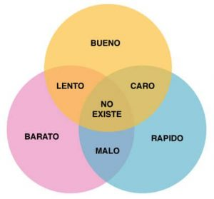Retos del Content Marketing