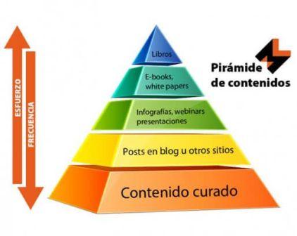 2 pirámides del marketing de contenidos que debes conocer