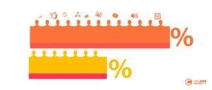 ¿Es el tráfico por contenidos más económico que el tráfico de Adwords o Facebook Ads?