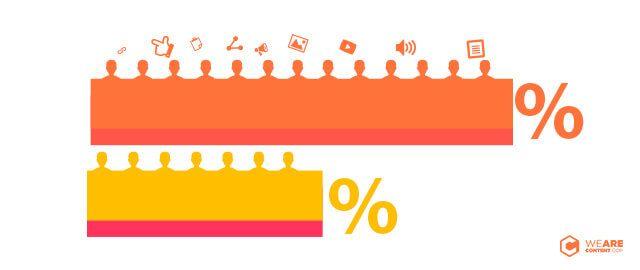 ¿Es el tráfico por contenidos más económico que el tráfico de Google Adwords o Facebook Ads?