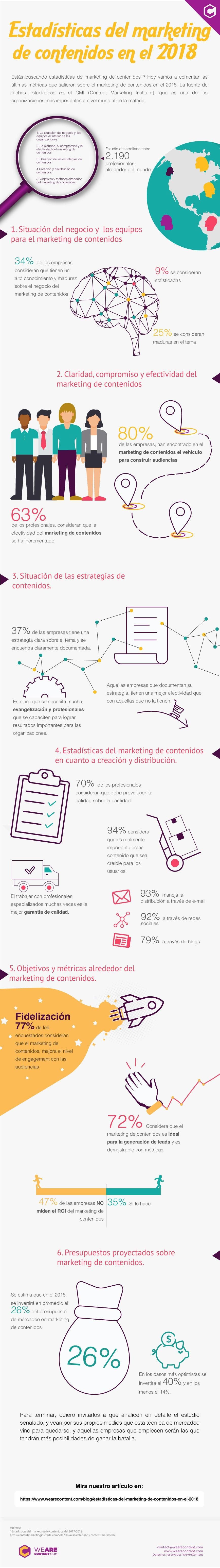 Estadísticas del content marketing para el 2018 | WeAreContent