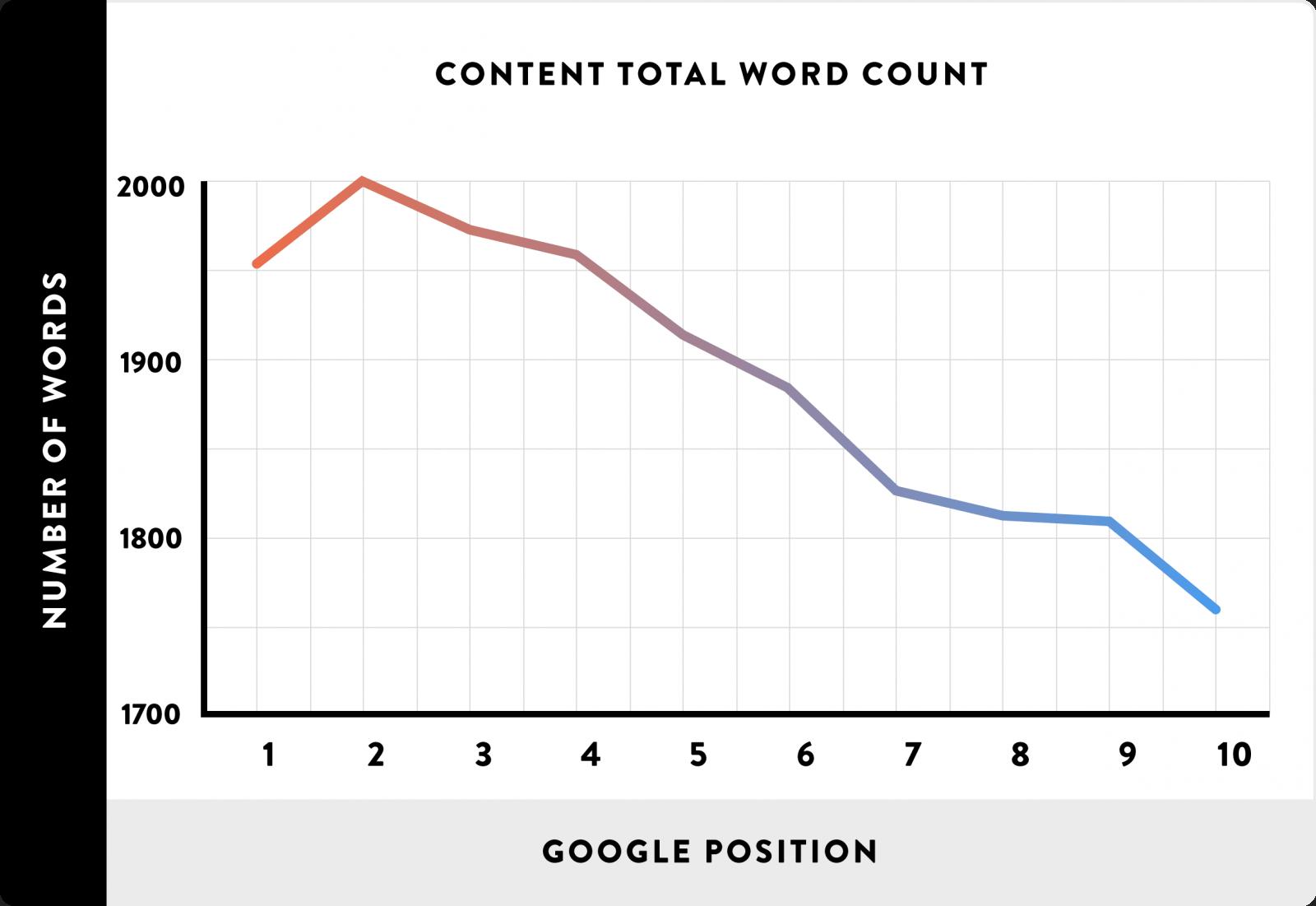 Posición en Google vs el Número de palabras
