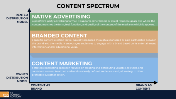 Diferencias entre branded content, content marketing y Native Advertising