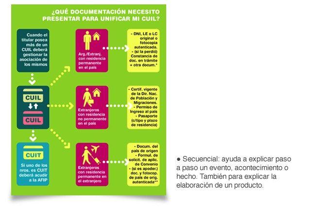 Tipos de Infografía: Infografia Secuencial