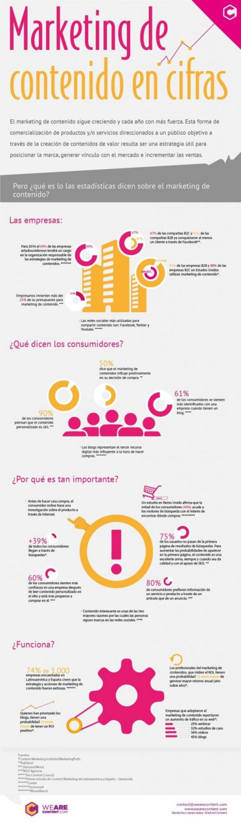 Efectividad del Content Marketing | WeAreContent