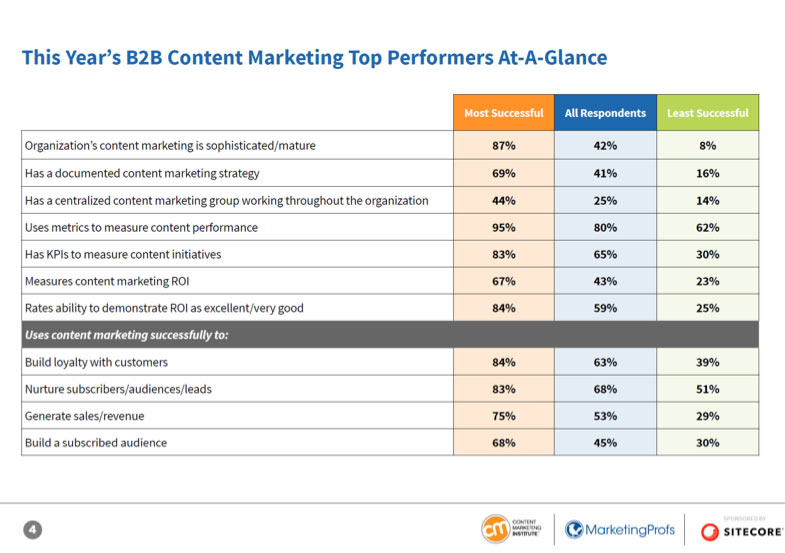 Algunas métricas del estudio de content marketing del 2020