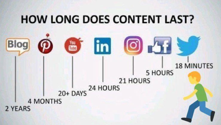 how long does content last